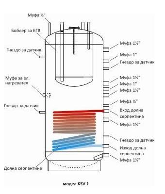 Комби бойлер за съхранение на гореща вода 1000L