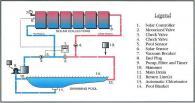Слънчев колектор за отопление на басейн